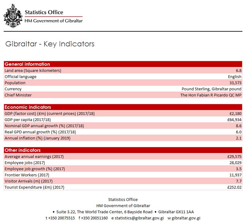 Key Indicator Image